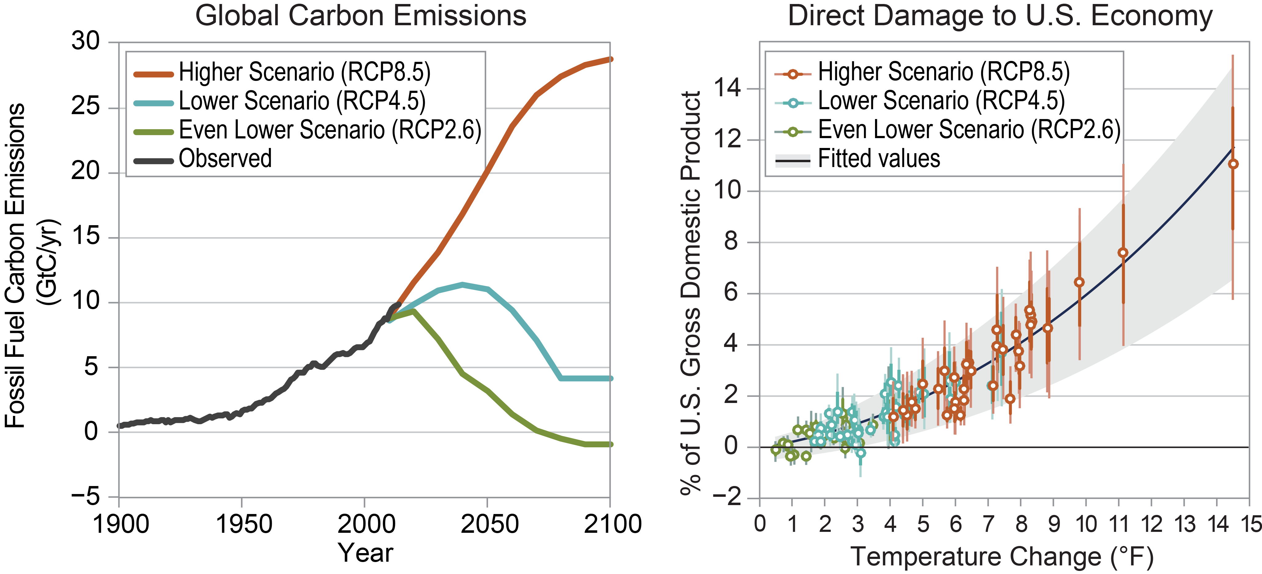 Reducing Risks Through Emissions Mitigation - Fourth