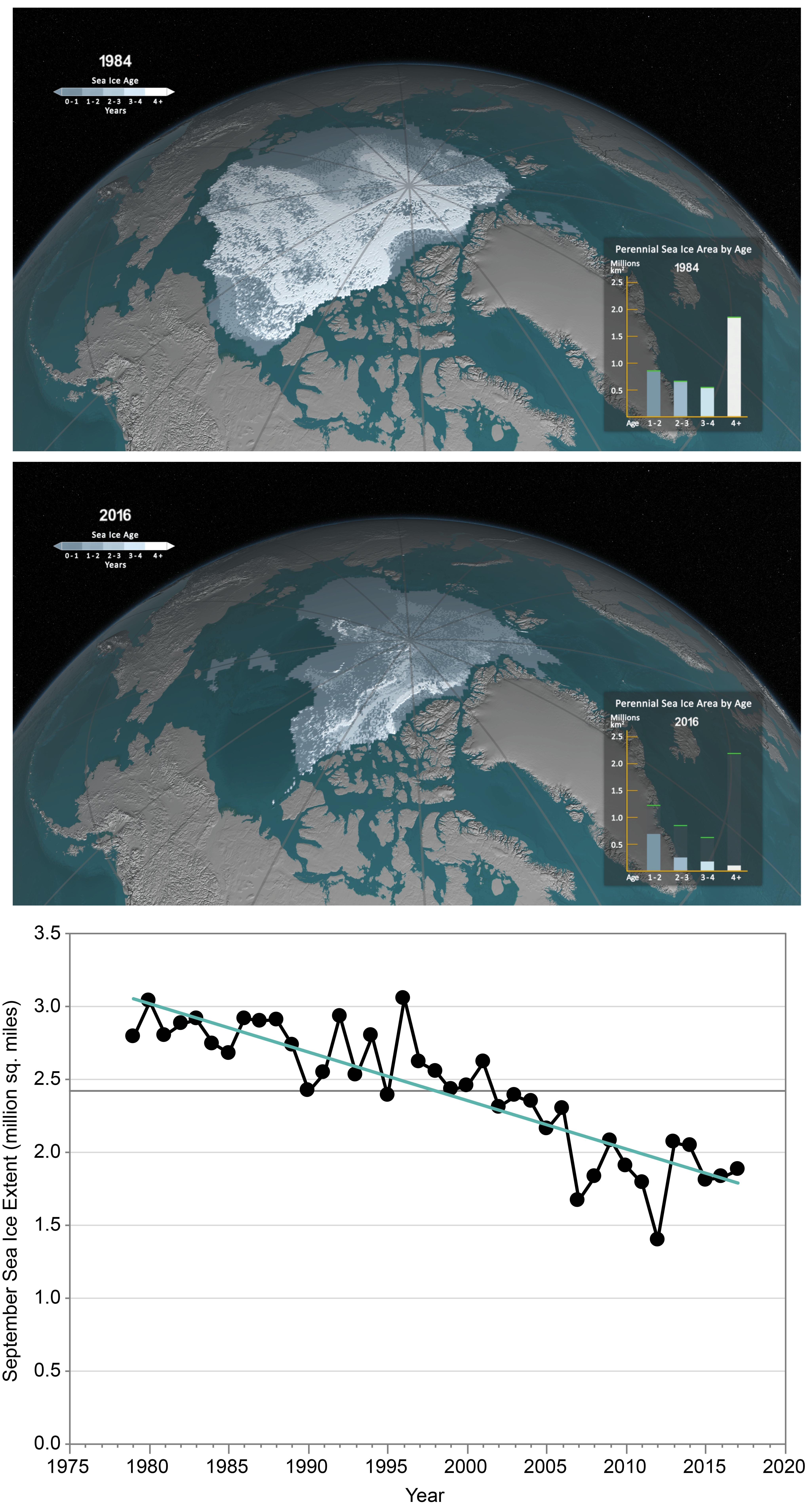 Our Changing Climate - Fourth National Climate Assessment