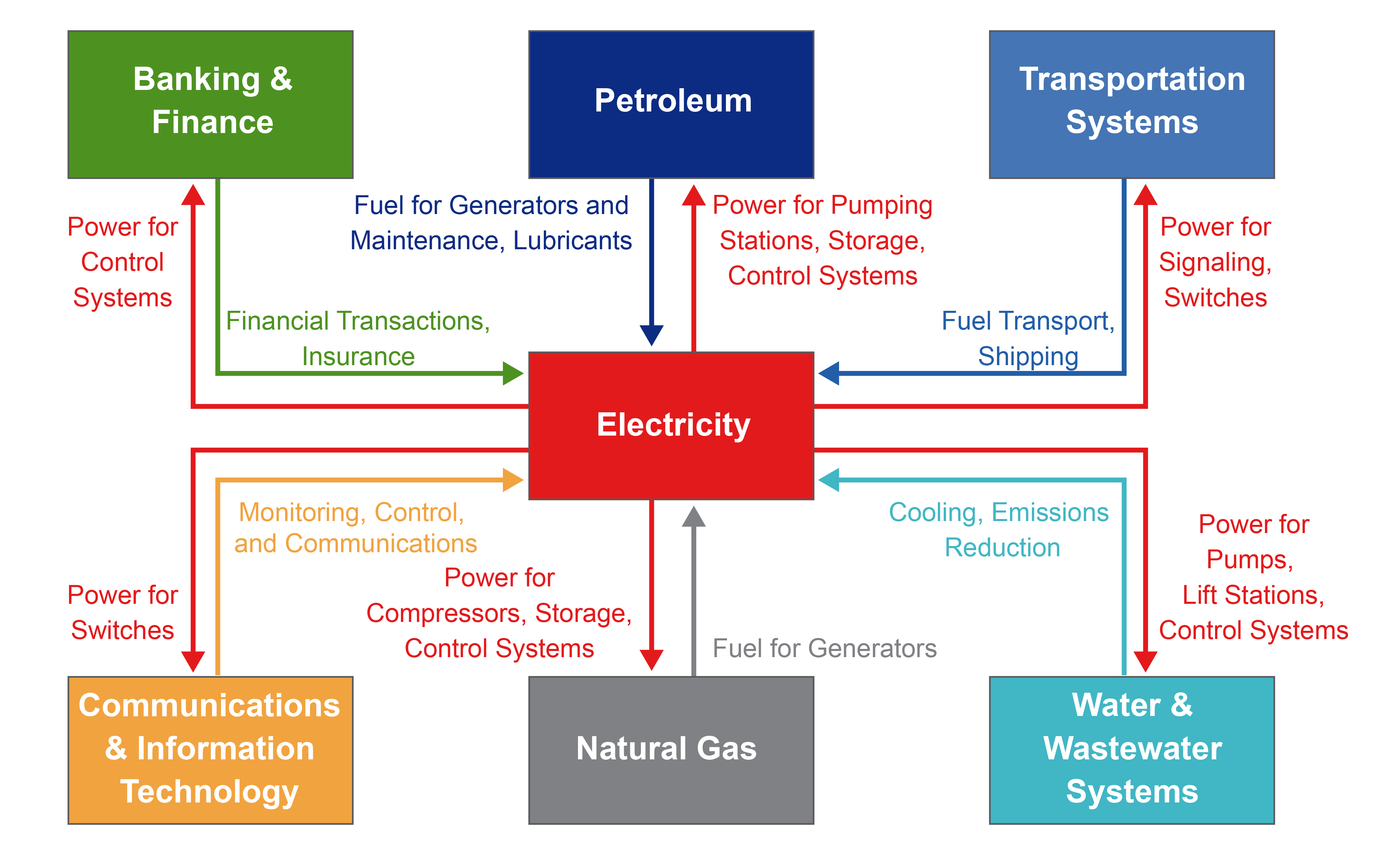 Energy Supply, Delivery, and Demand - Fourth National Climate Assessment