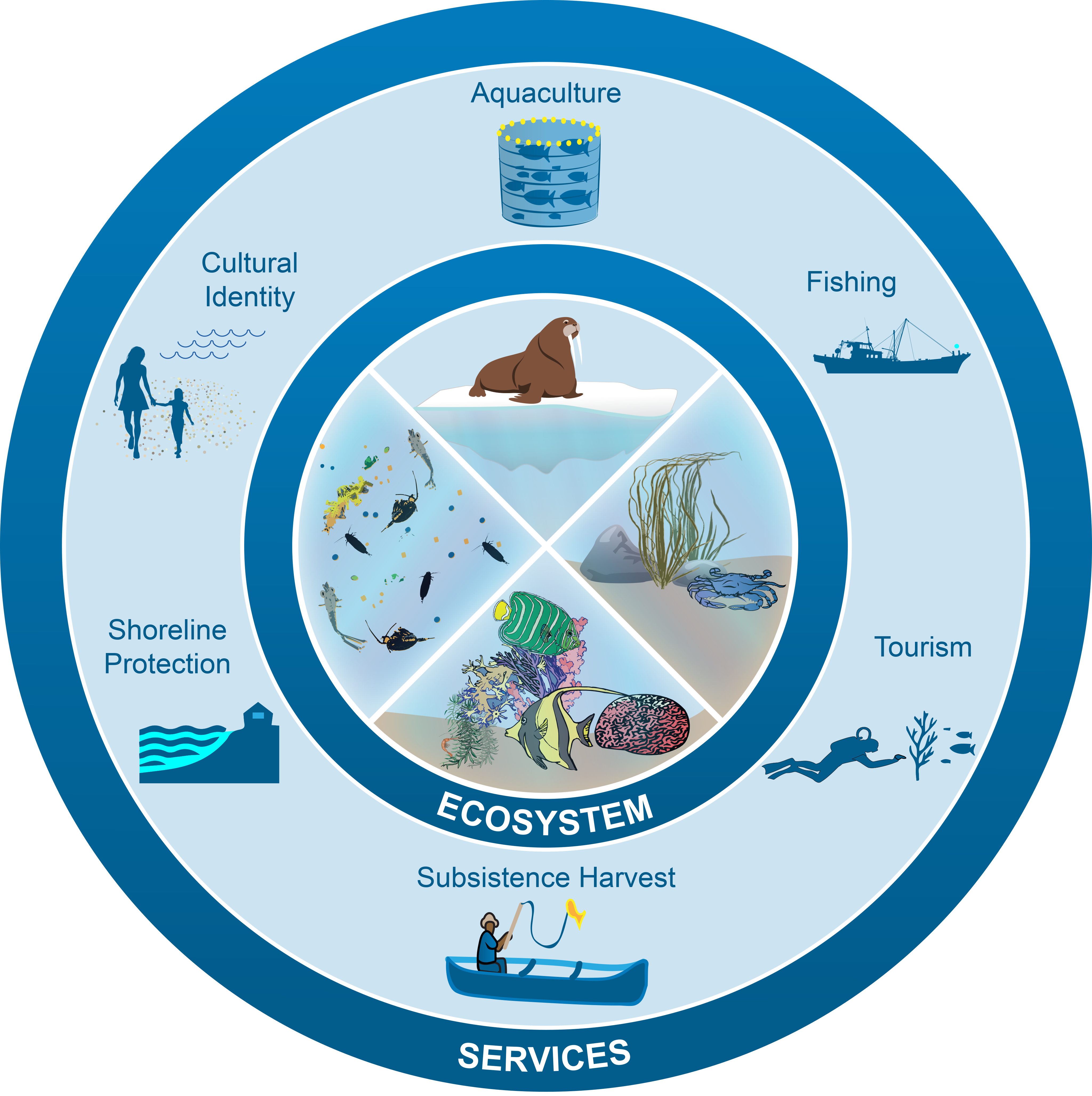 Oceans and Marine Resources - Fourth National Climate Assessment